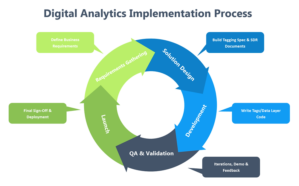 An illustration of the digital analytics implementation process