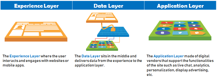 Illustration of where a data layer usually sits in a website's code structure