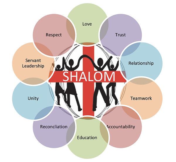 Shalom%20Core%20Values_edited.jpg