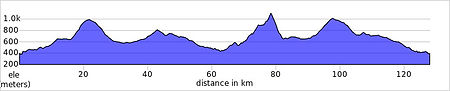 xorret del cati ride route profile