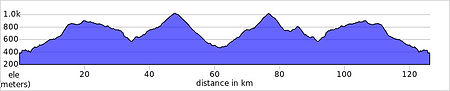 la carresqueta elevation_profile.jpg
