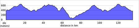 vall de gallinare profile route Tt week.