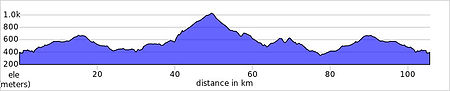 port de Tudons route elevation profile