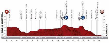 La vuelta espana 2019 stage 3