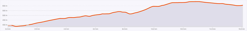 Perfect training road cycling Ontinyent to Fontanars Road cycling denia calpe