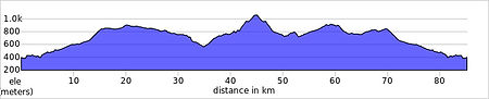 font roja ride route elevation data