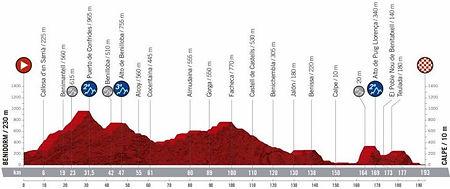 La Vuelta Espana '19 Stage 2