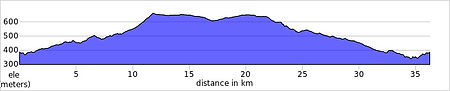 fontanars option ride elevation profile