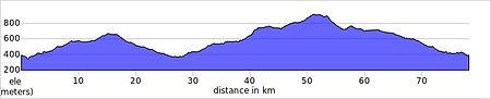 serra mariola loop elevation_profile.jpg