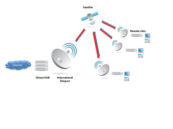 Satellite network design