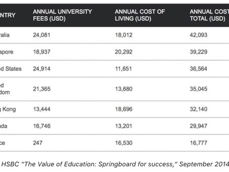 Know how much it would cost you to study in various countries ?