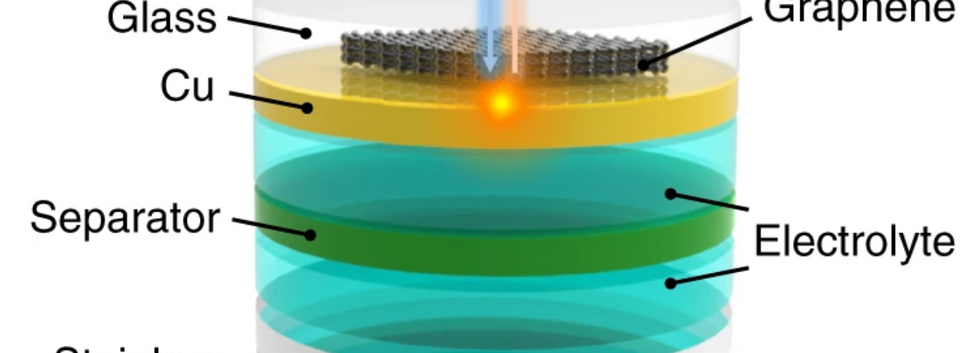 Micro-Raman spectroscopy for probibng battery temperature