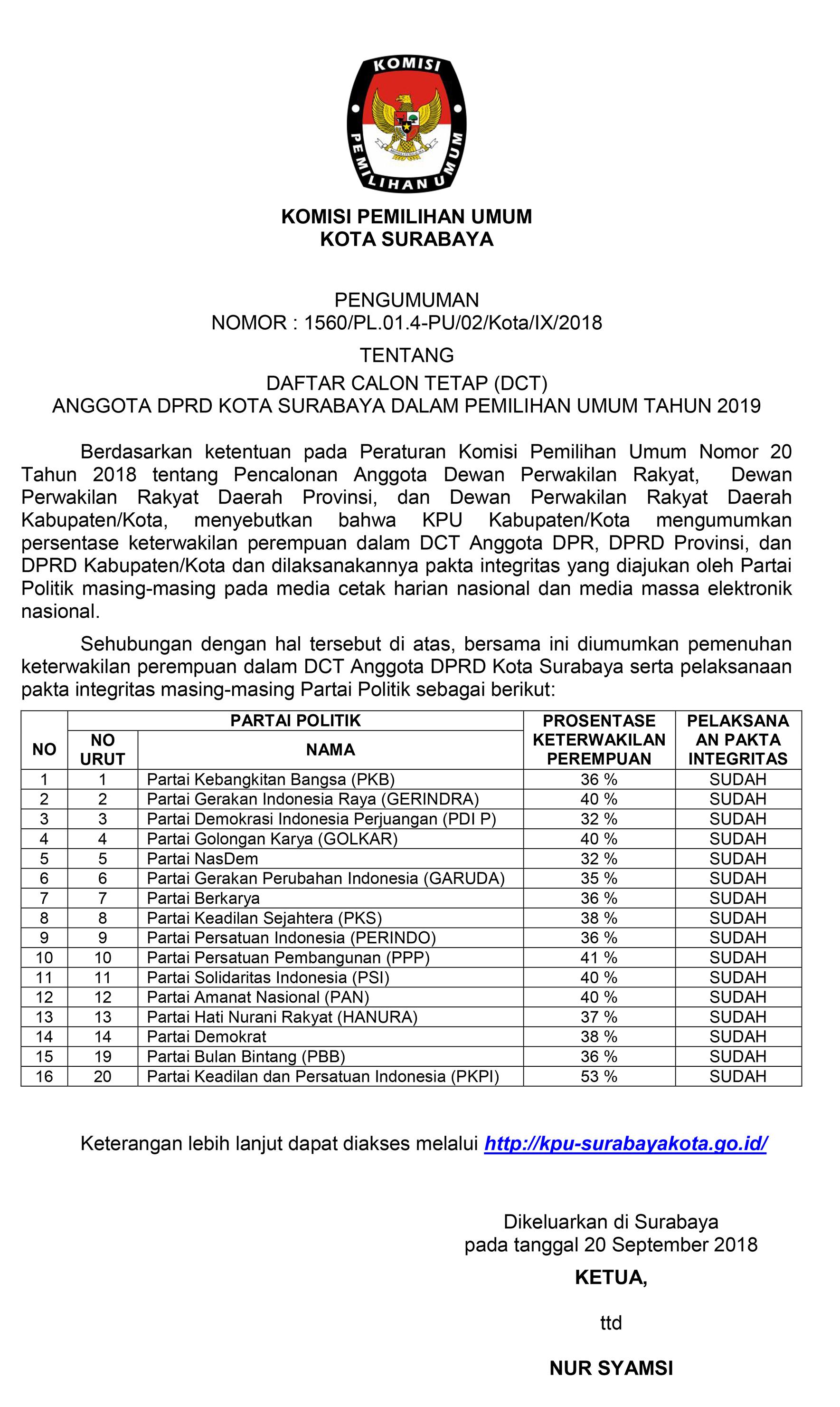 Daftar caleg dprd surabaya 2020