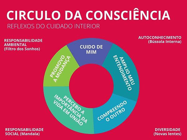 circulo_da_consciência_-_Simples.jpg