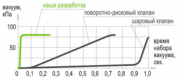 plot-vacuum-device-compare.png
