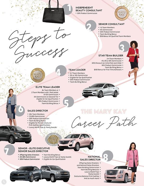 Copy of Steps to Success.jpg