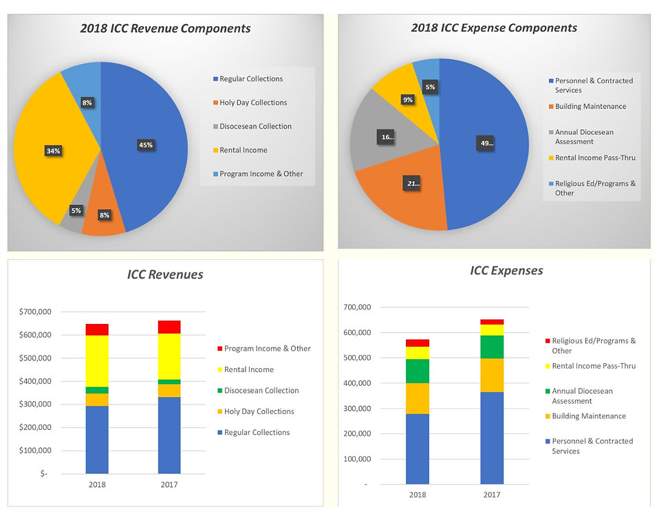 Revenue and Expenses Components.jpg