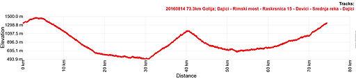 20160814 73.3km Golija_ Dajici - Rimski