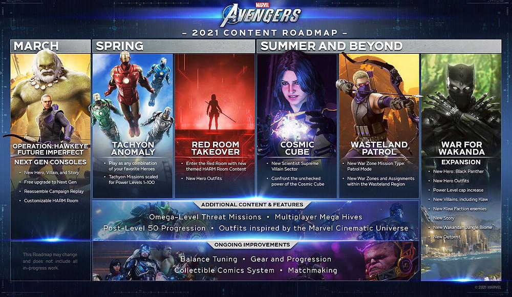 roadmap marvel's avengers
