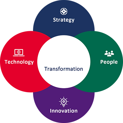 TBM Business Model
