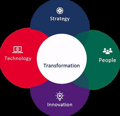 Technology circle.png