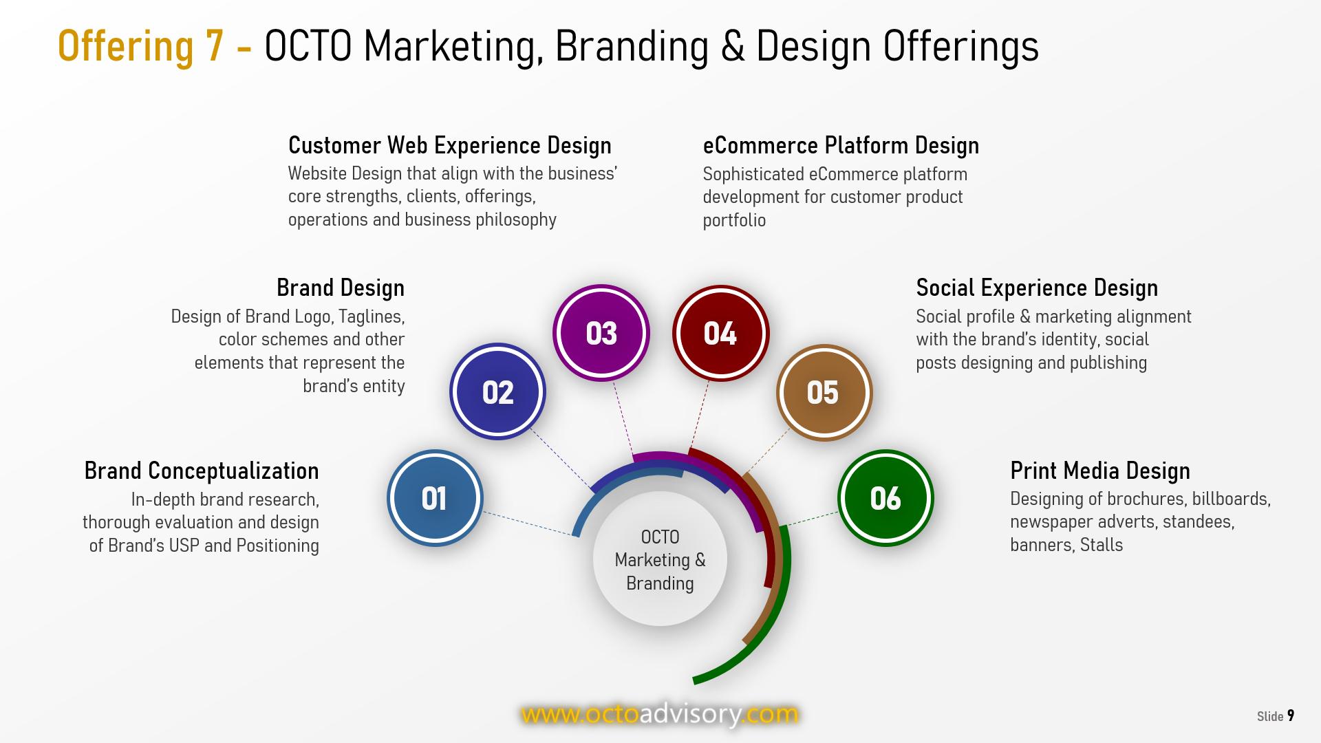OCTO Customer Experience Design Services