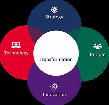 Innovation Circle.png