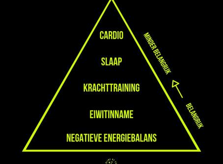 Fatloss Pyramid