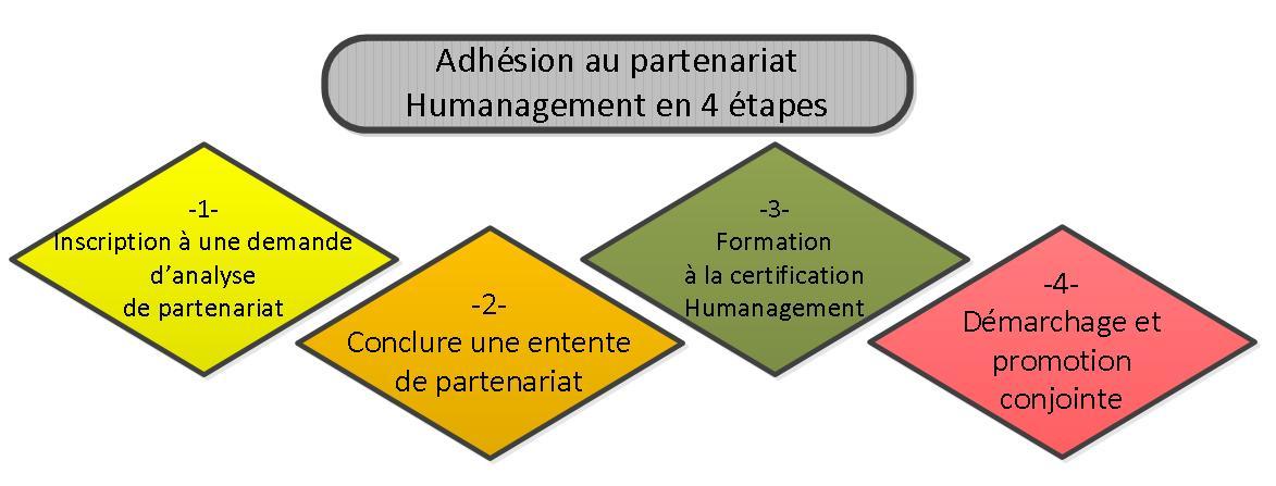 Management ressources humaines Humanage.ca Québec humanage pérennité 6