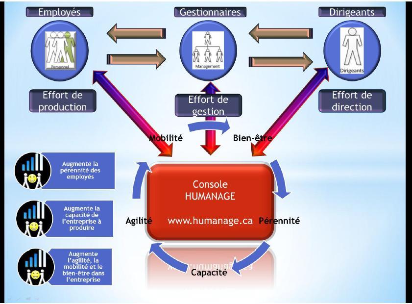 schéma_1_console_humanage