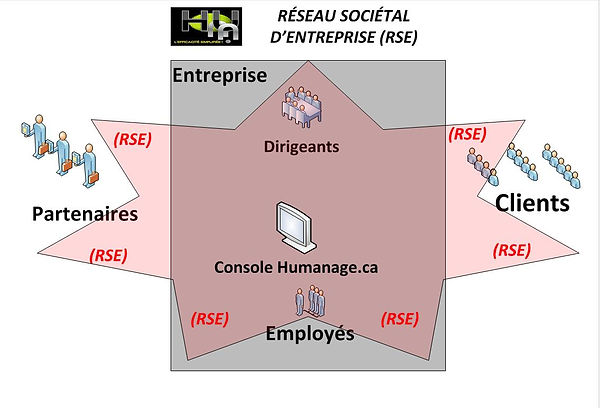 Instaure un RSE d'entreprise