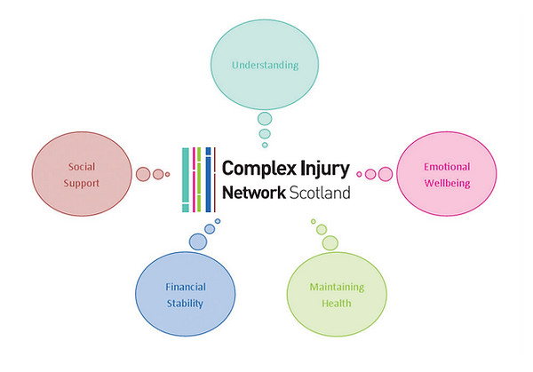 Complex injury graphic.PNG