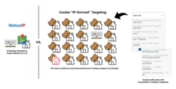 IP Comparison 1 - Cookie IP Derived Targ