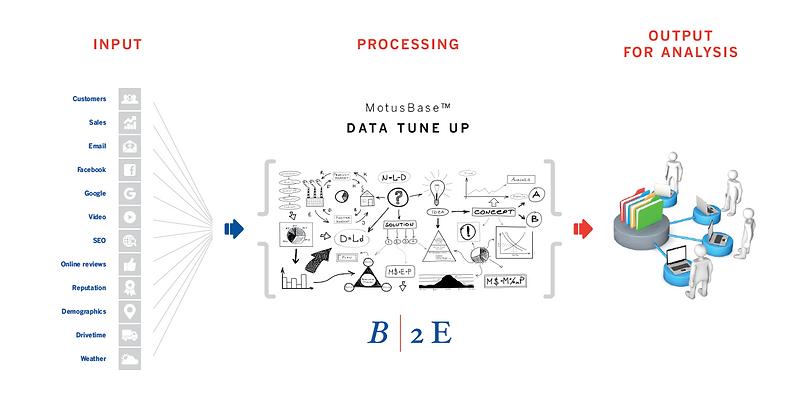 MotusBase DataTune Up