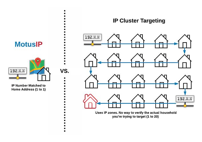 IP Comparison 2 - IP Cluster Targeting.p