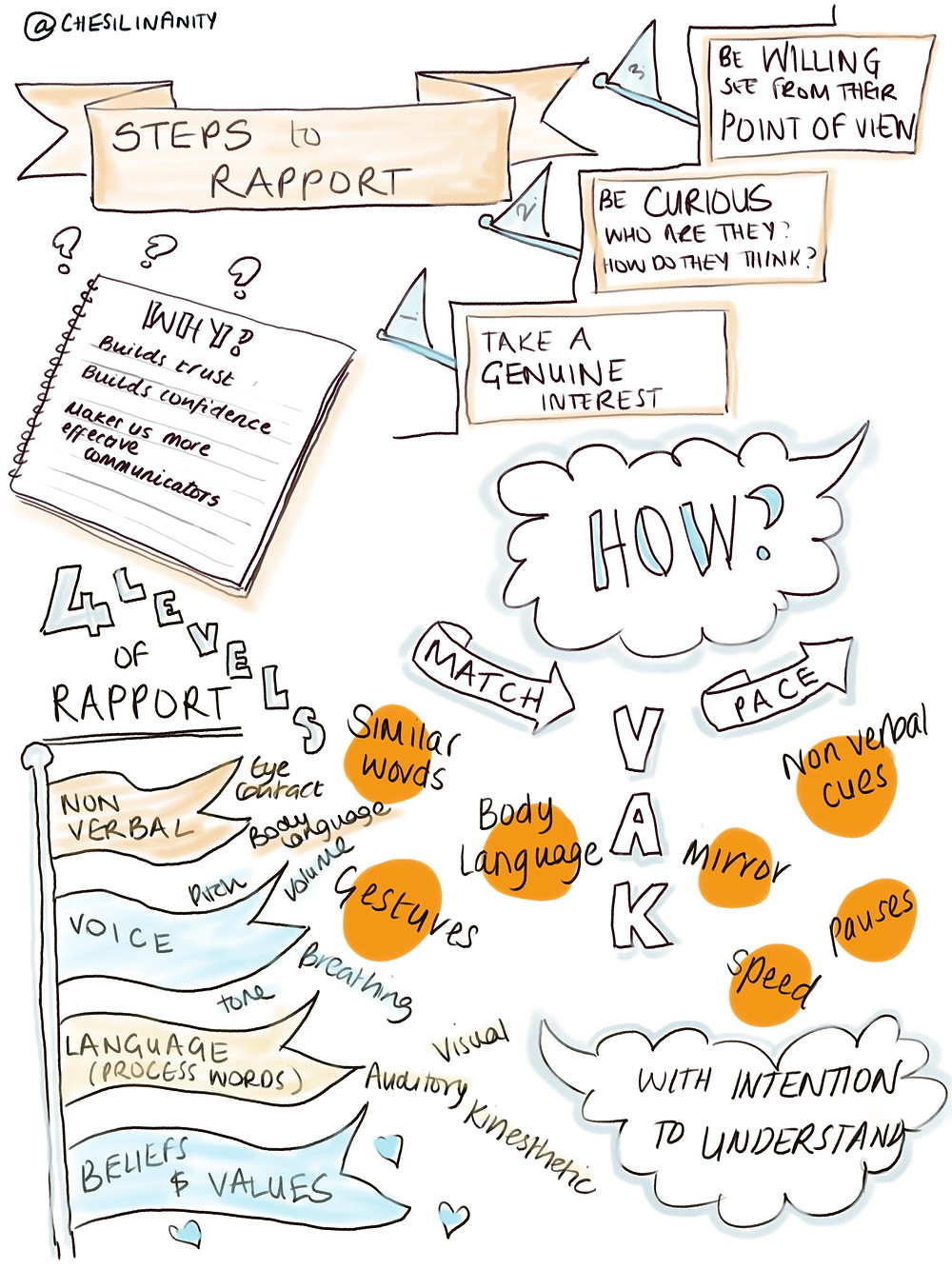 A sketch note from Chesil Infinity (Liz Rowe) detailing a little revision and learning on how to build rapport as part of an NLP journey