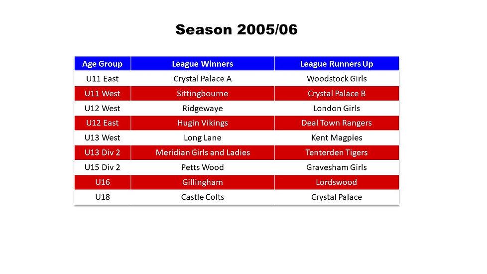 Season Honours 2005-06.jpg