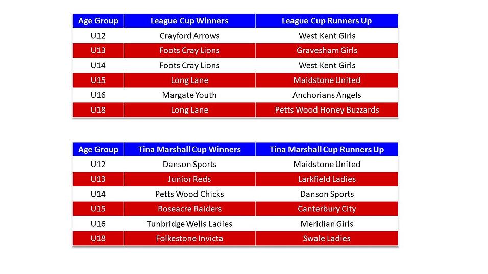 Season Honours Cups 2016-17.jpg