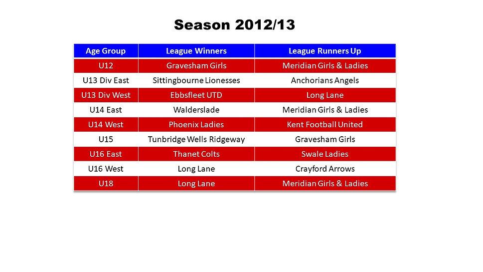 Season Honours 12-13.jpg