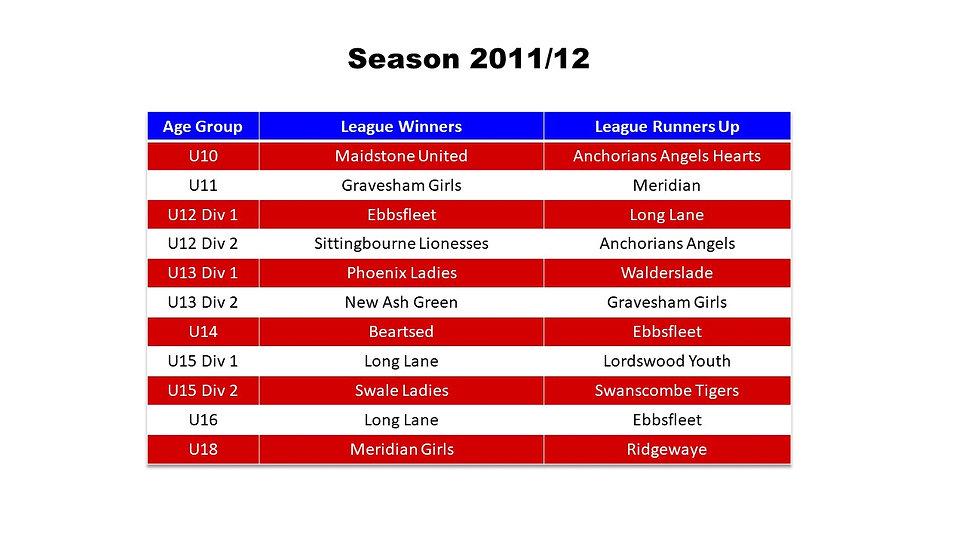 Season Honours 2011-12.jpg