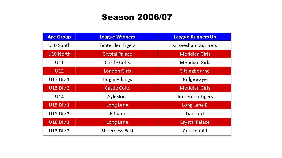 Season Honours 2006-07.jpg