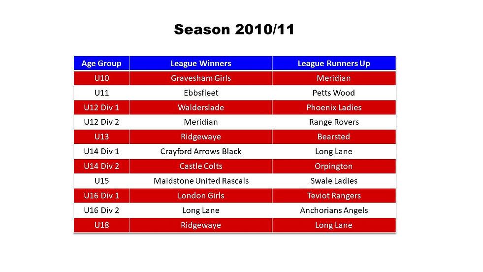 Season Honours 2010-11.jpg