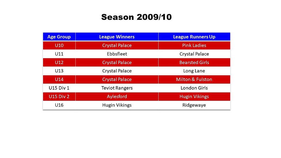 Season Honours 2009-10.jpg