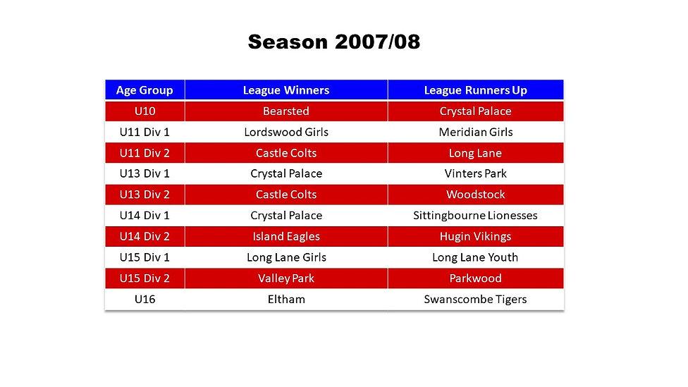 Season Honours 2007-08.jpg
