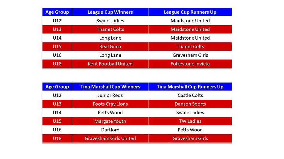 Season Honours Cups 2015-16.jpg