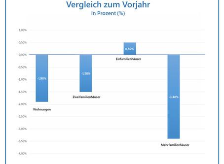 Wohnungsbau Deutschland – Zahl der Baugenehmigungen gesunken