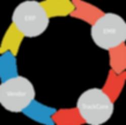 EHR Workflow
