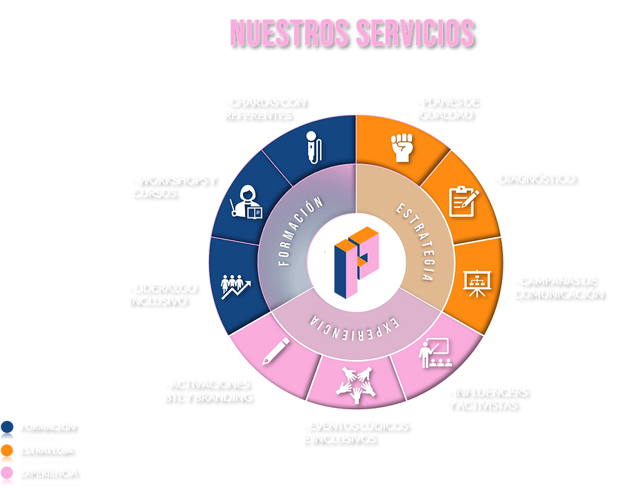 grafico servicios.png