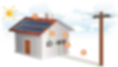 1 - Os painéis solares captam a radiação solar e as células fotovoltaicas a convertem em eletricidade. 2 - Essa energia em corrente contínua é direcionada ao inversor que converte em corrente alternada (eletricidade convencional)  3 - A energia gerada é conectada na rede interna do imóvel através de quadros elétricos de proteção.  4 - Um medidor de luz bidirecional  é instalado no imóvel para fazer a medição da energia gerada e da consumida.   5 - A energia excedente é ingetada na rede pública se convertendo em créditos para o consumidor.