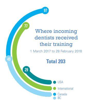 Dr. Dave, Nelson Dentist, Dentist, Prosthodontist, Implants, Whitening
